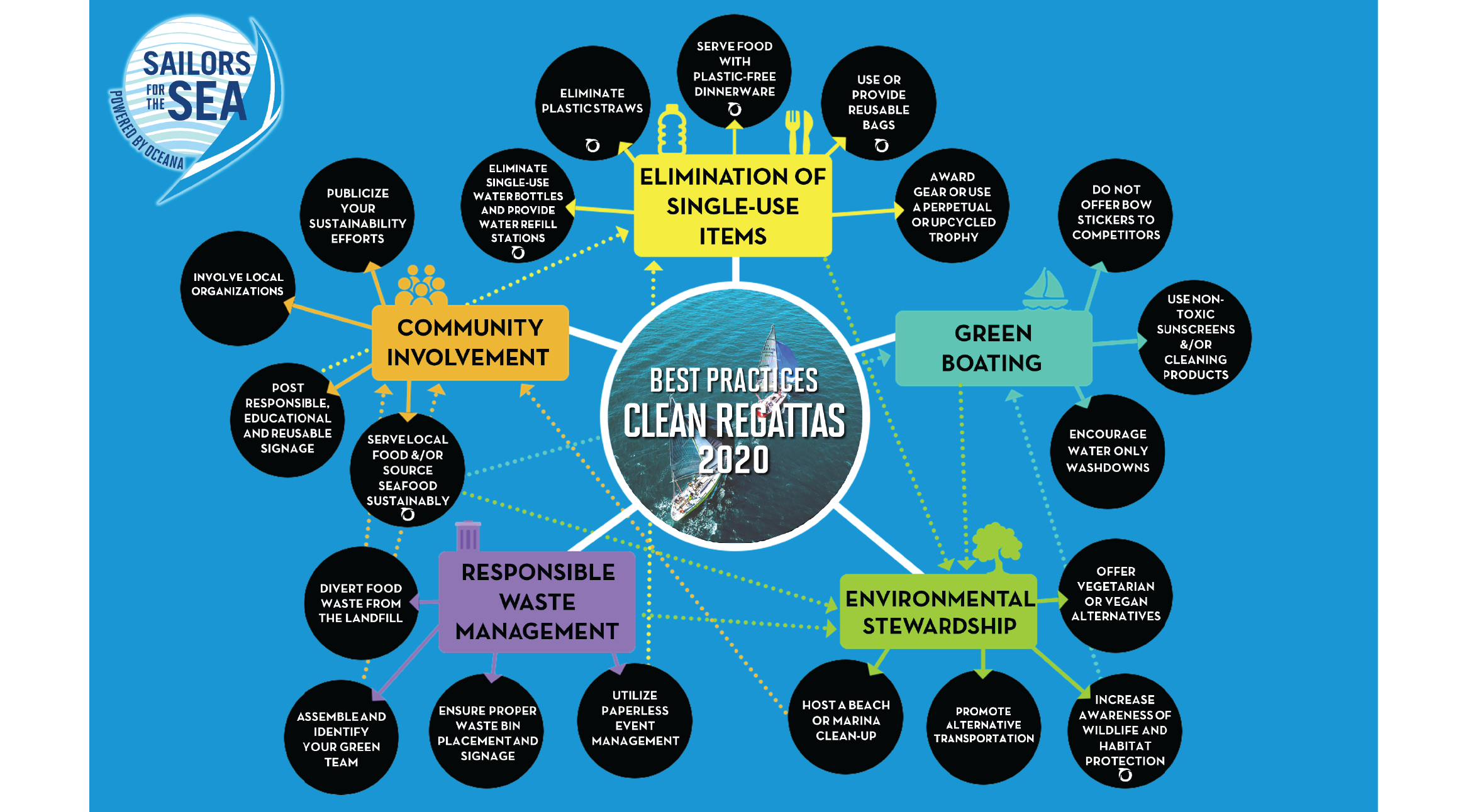sustainability, certification, regattas, sailing, events, best practices, web