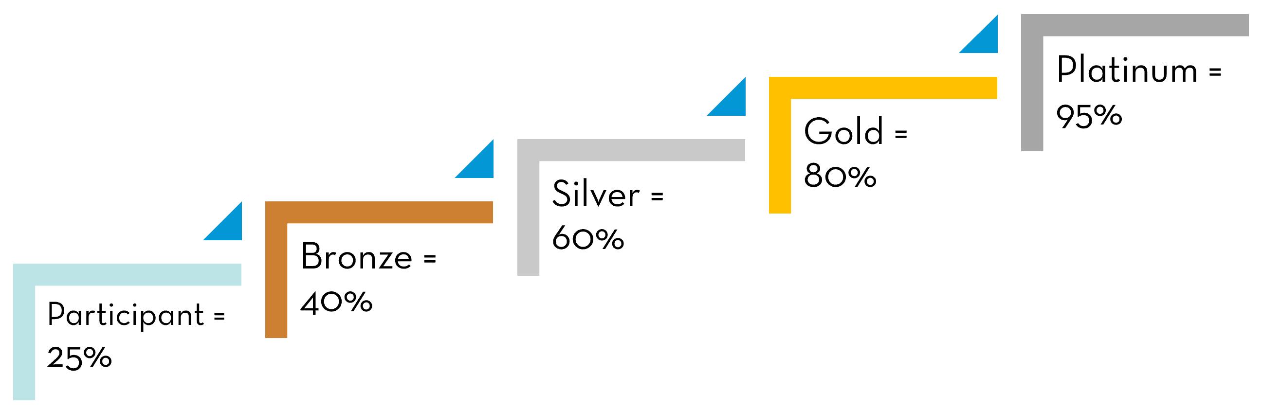 clean regattas, certification, levels, bronze, silver, gold, platinum