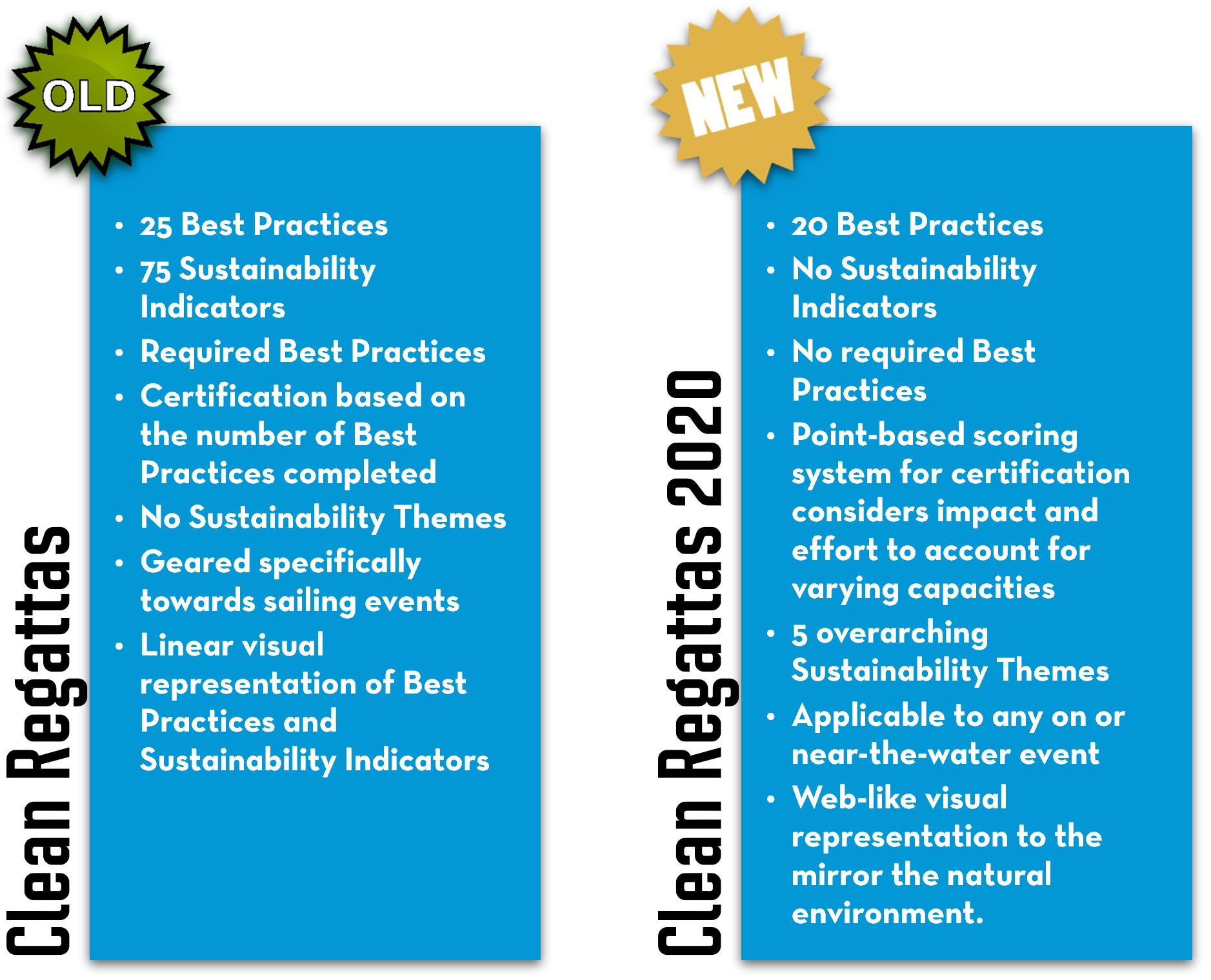 sustainability, certification, regattas, sailing, events