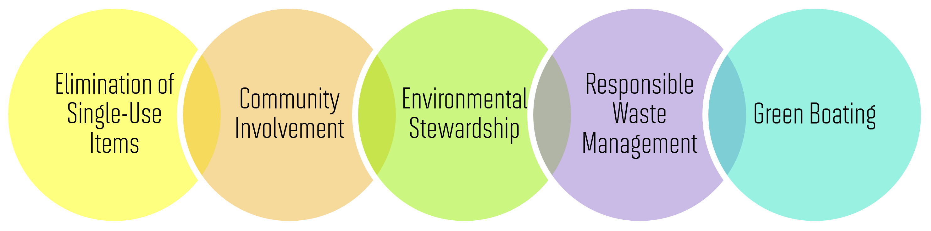 sustainability, themes, clean regattas