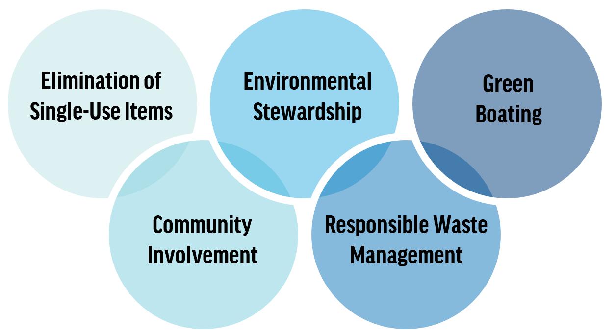 sustainability, themes, certification, regattas, sailing, events