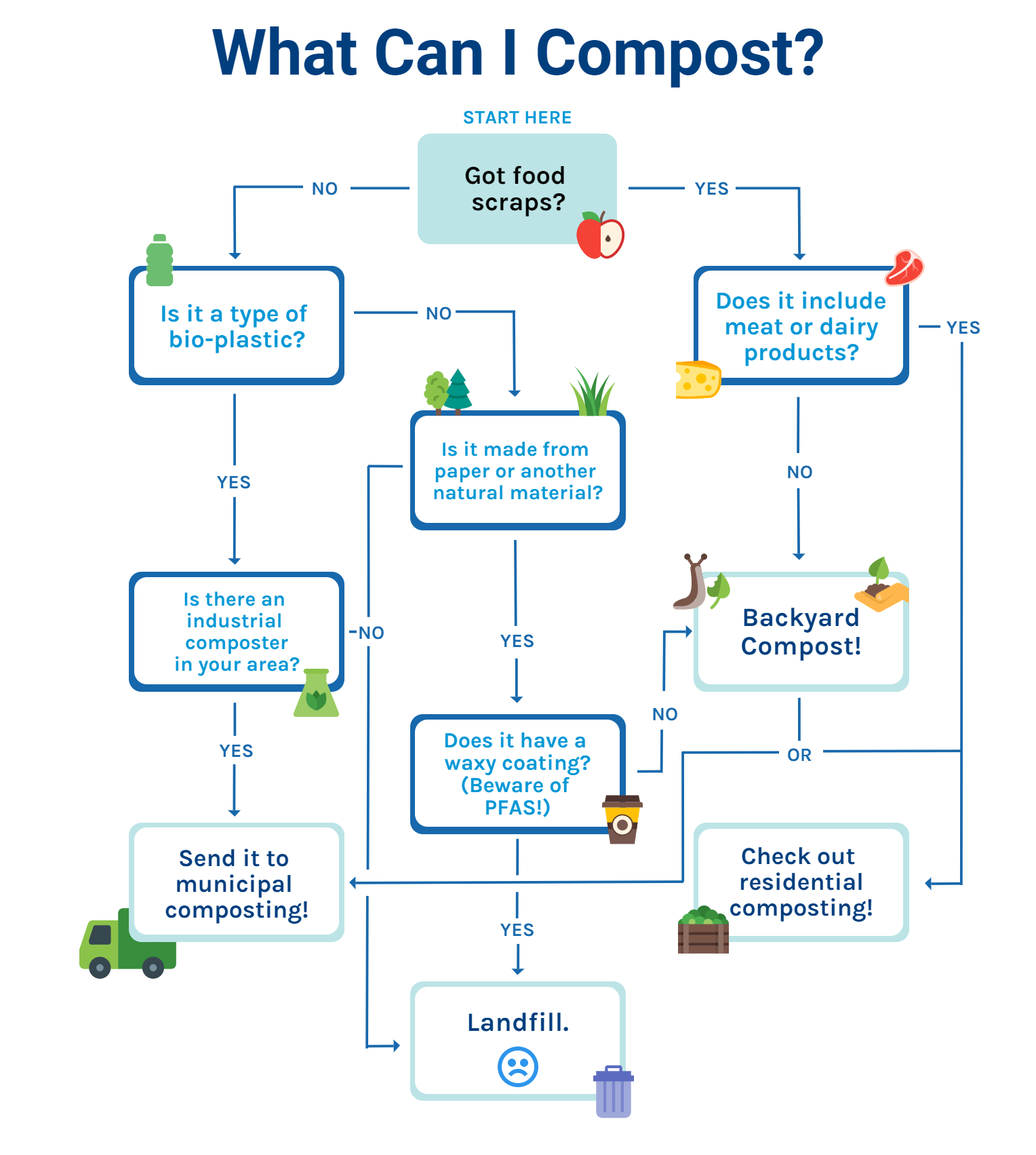 flow chart, composting, how to