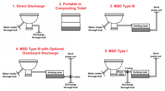 sewage, blackwater, MSD, marine sanitation device, toilet, boat head