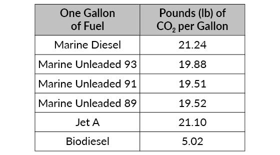 Carbon Footprint   Sailors for the Sea