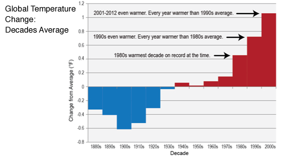 Global Temperature Change Decades Average
