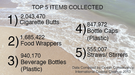 Top 5 Items Collected International Coastal Cleanup