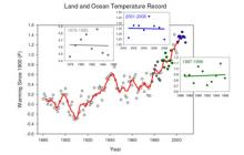Land and Ocean Temperature Record Graph