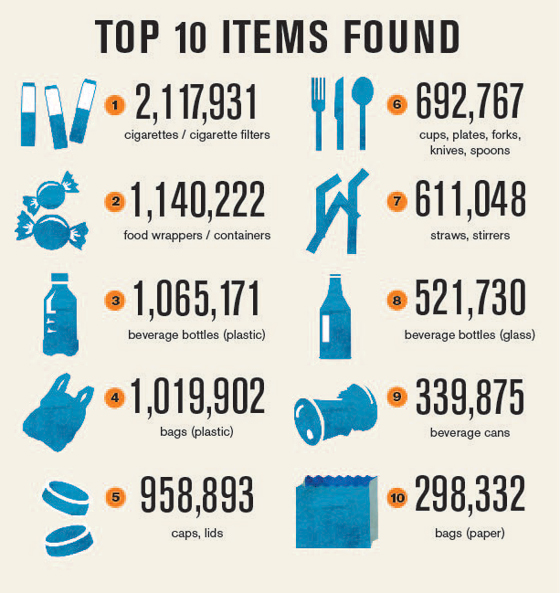 Plastic Pollution And Its Solution  Sailors For The Sea Pacific Ocean Currents Top  Items Found During The  International  Coastal Cleanup